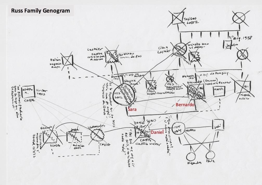 Russ Family Genogram Screenprinting
